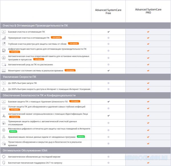 Обзор и сравнения версий Advanced SystemCare